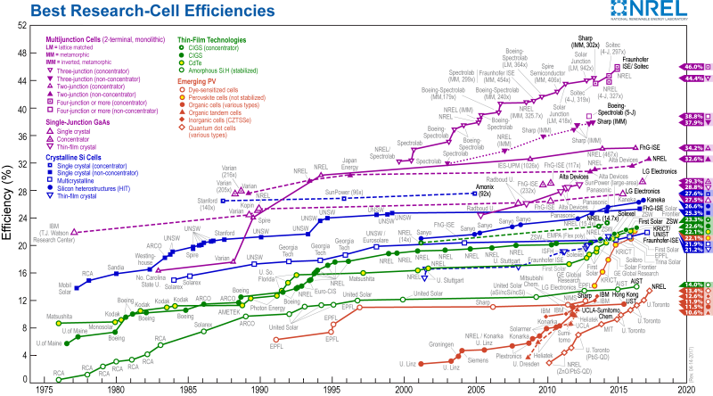 Efficiency-chart